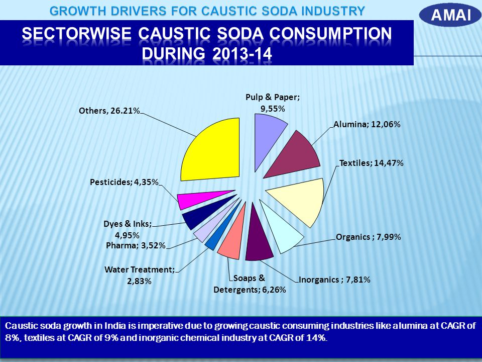 SECTORWISE CAUSTIC SODA CONSUMPTION DURING 2013-14