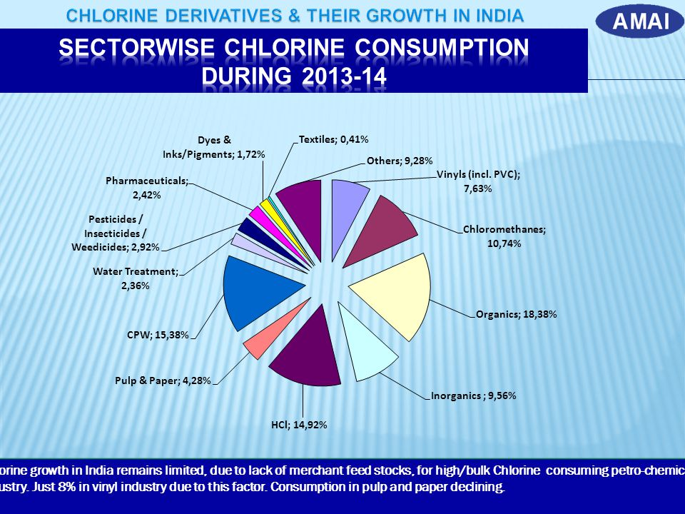 SECTORWISE CHLORINE CONSUMPTION DURING 2013-14