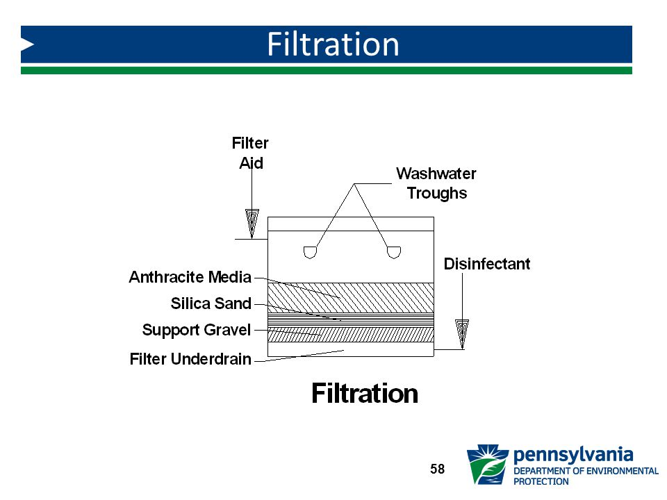 Filtration Instructor Note: Advance to next slide.