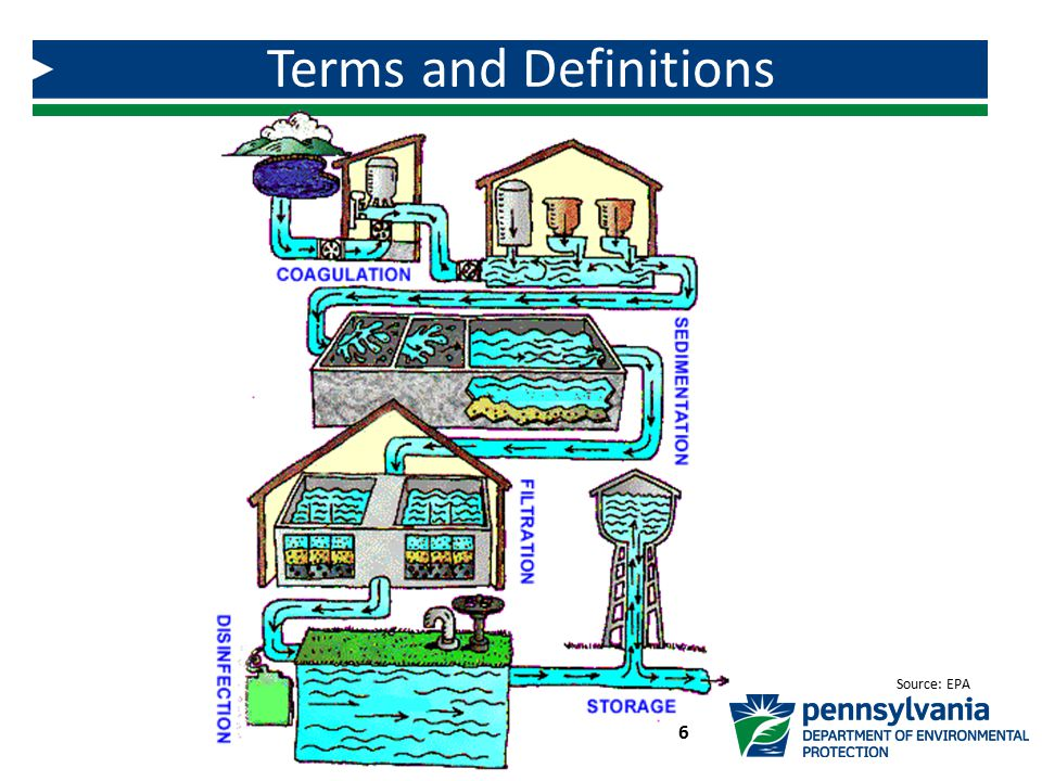 Terms and Definitions Source: EPA