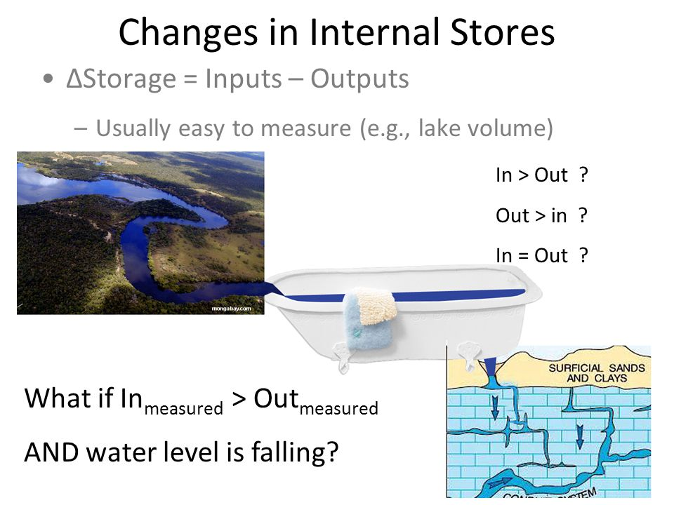 Changes in Internal Stores