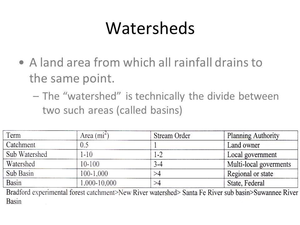Watersheds A land area from which all rainfall drains to the same point.