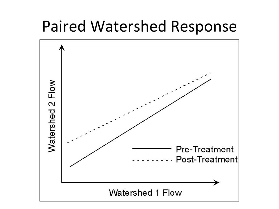 Paired Watershed Response