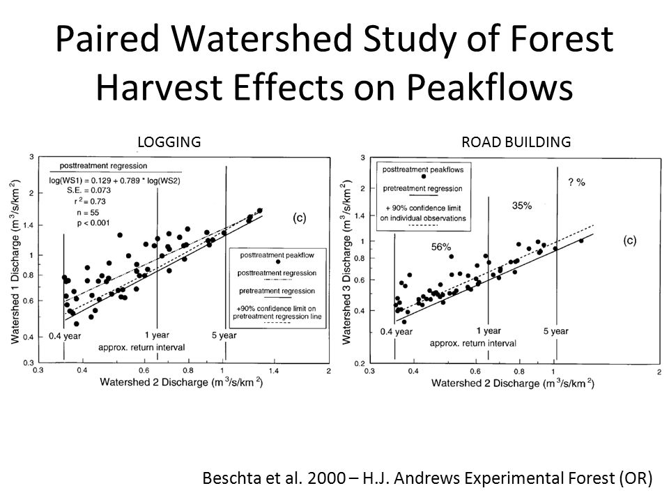 Paired Watershed Study of Forest Harvest Effects on Peakflows