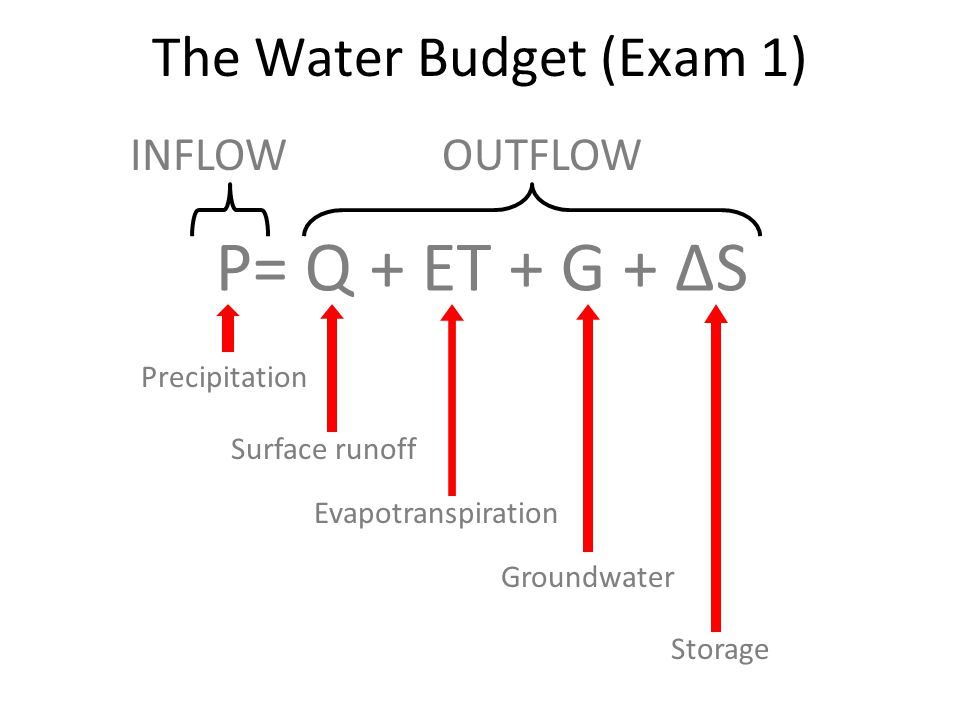 The Water Budget (Exam 1)