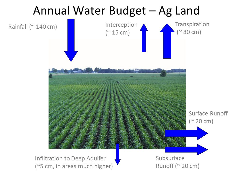 Annual Water Budget – Ag Land
