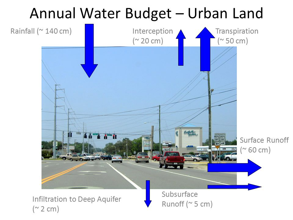 Annual Water Budget – Urban Land