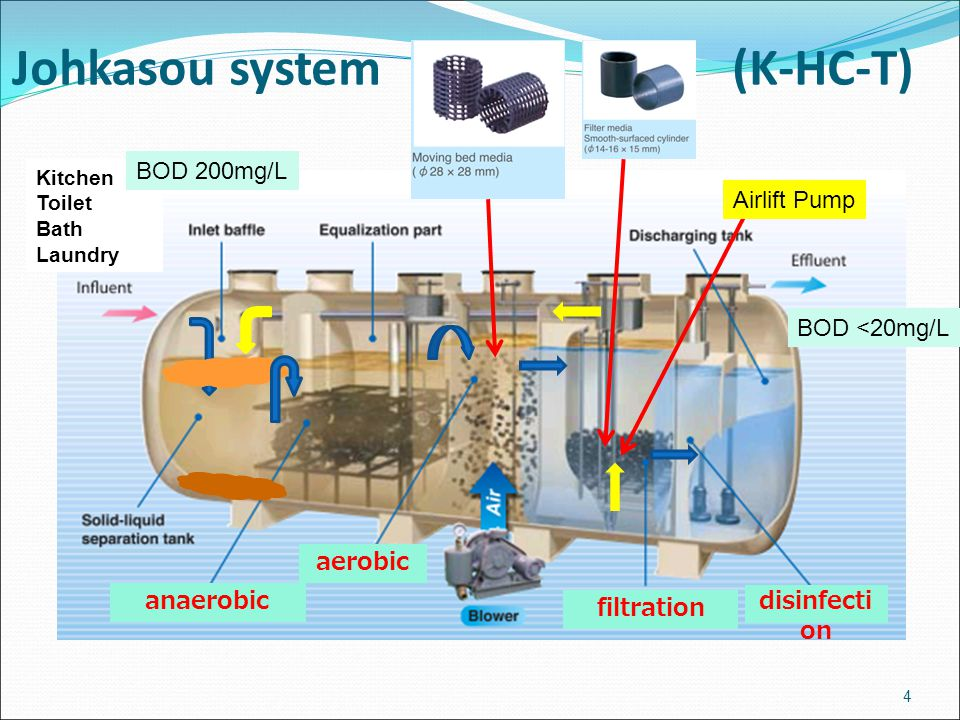 Johkasou system (K-HC-T)
