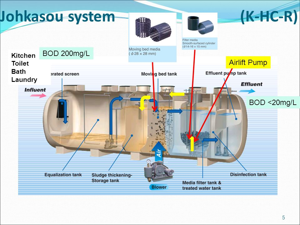 Johkasou system (K-HC-R)