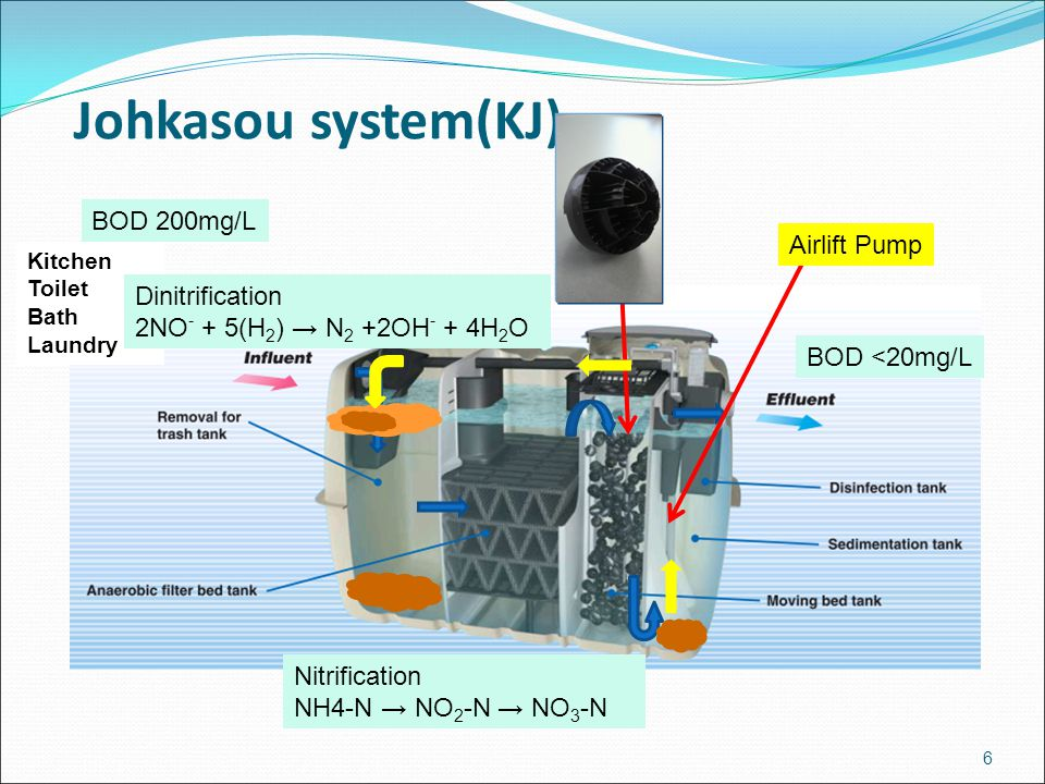 Johkasou system(KJ) BOD 200mg/L Airlift Pump Dinitrification