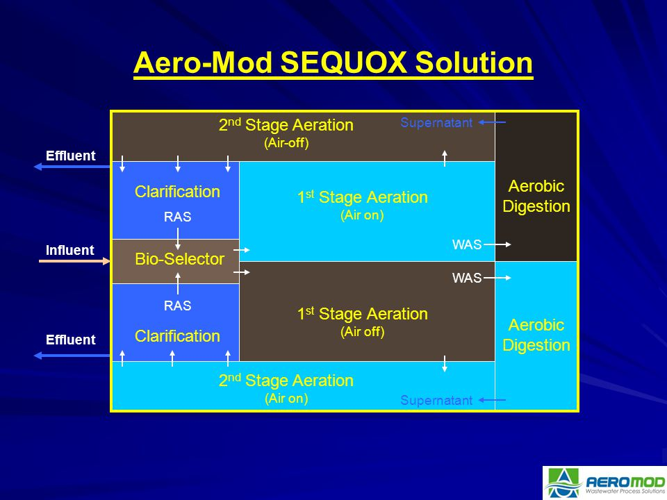 Aero-Mod SEQUOX Solution