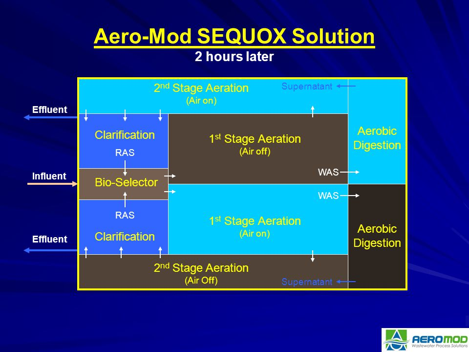 Aero-Mod SEQUOX Solution 2 hours later
