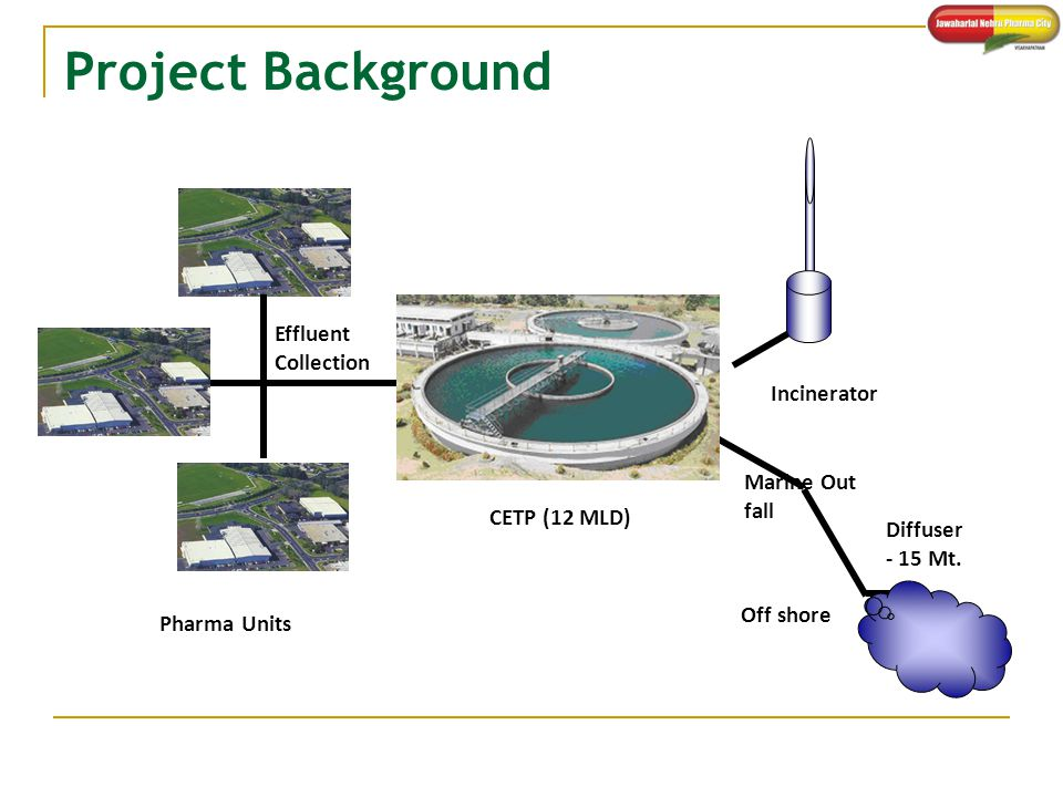 Project Background Effluent Collection Incinerator Marine Out fall
