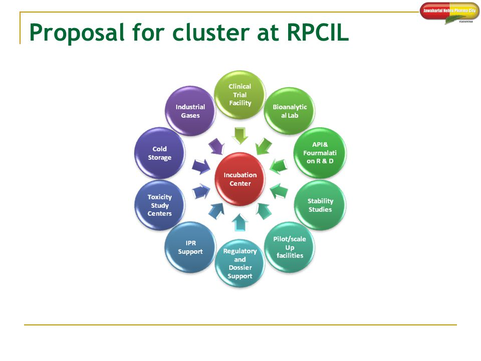 Proposal for cluster at RPCIL