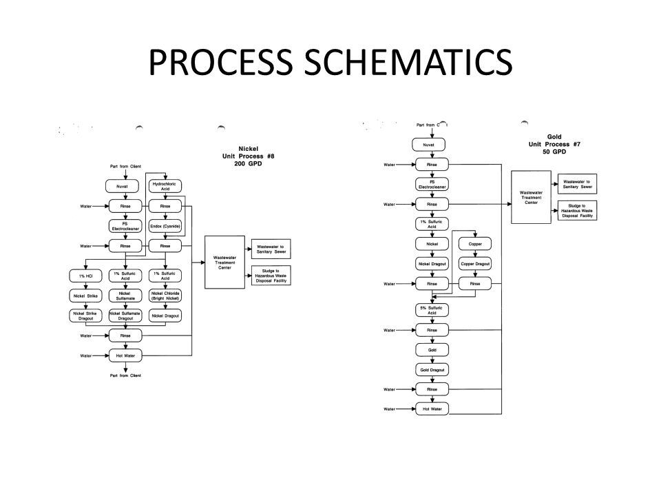 PROCESS SCHEMATICS