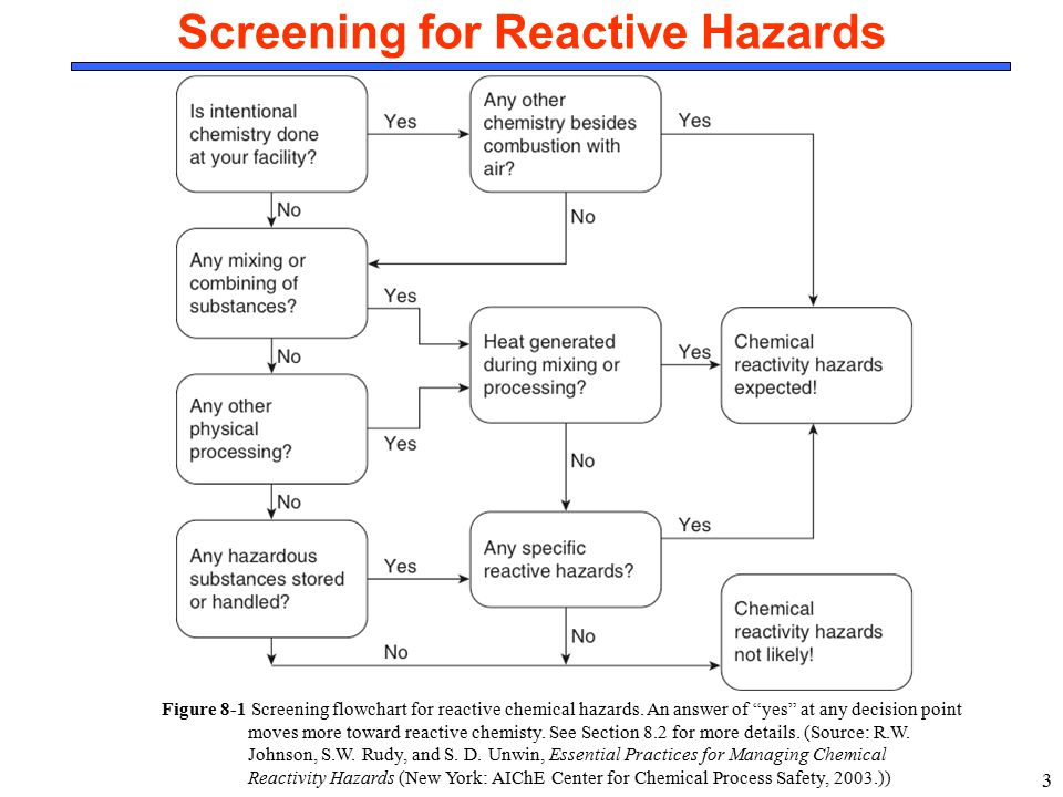 Screening for Reactive Hazards