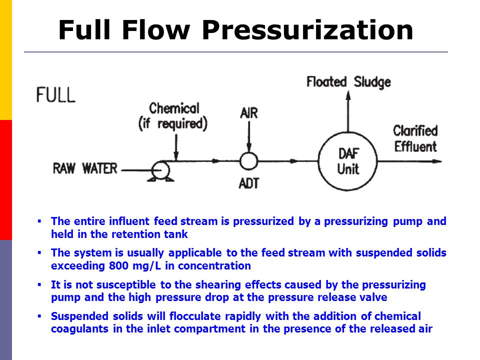 Full Flow Pressurization