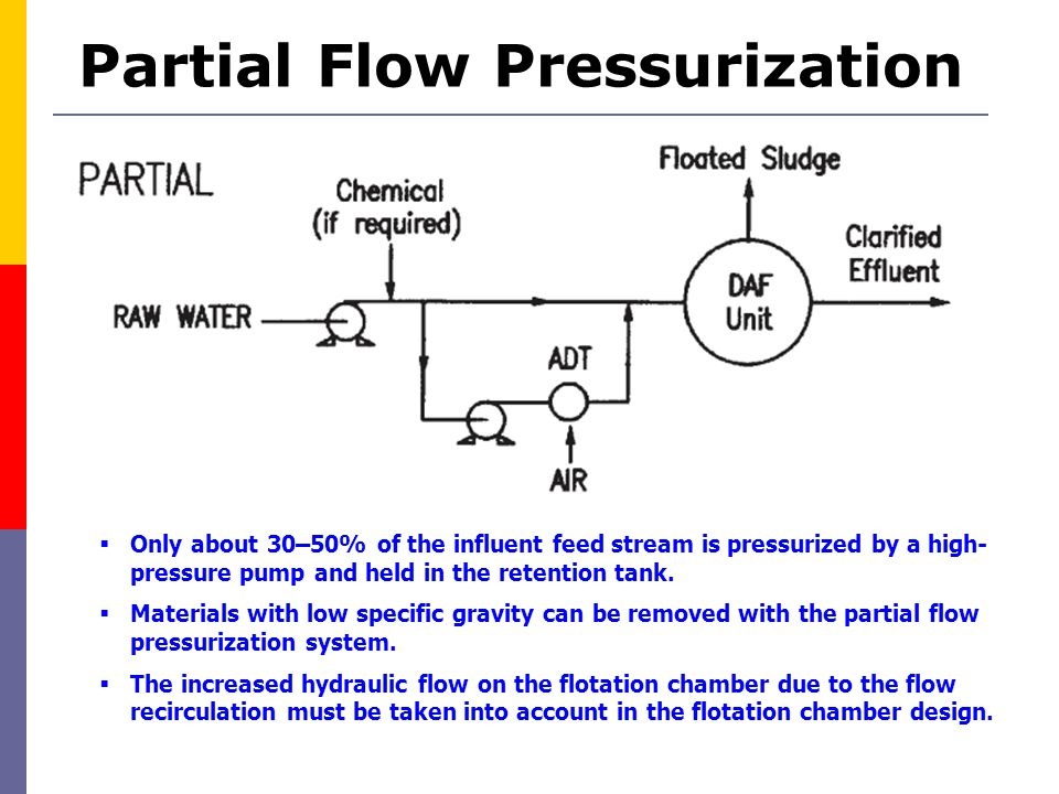 Partial Flow Pressurization