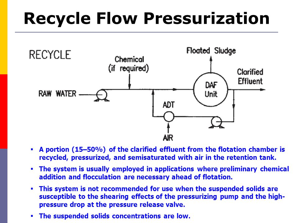 Recycle Flow Pressurization