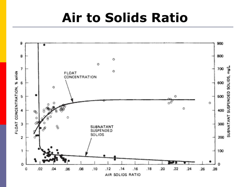 Air to Solids Ratio