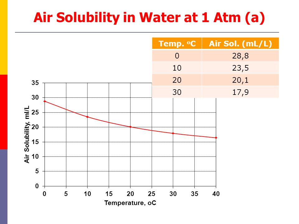 Air Solubility in Water at 1 Atm (a)