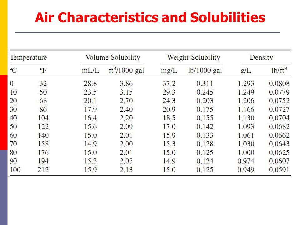 Air Characteristics and Solubilities