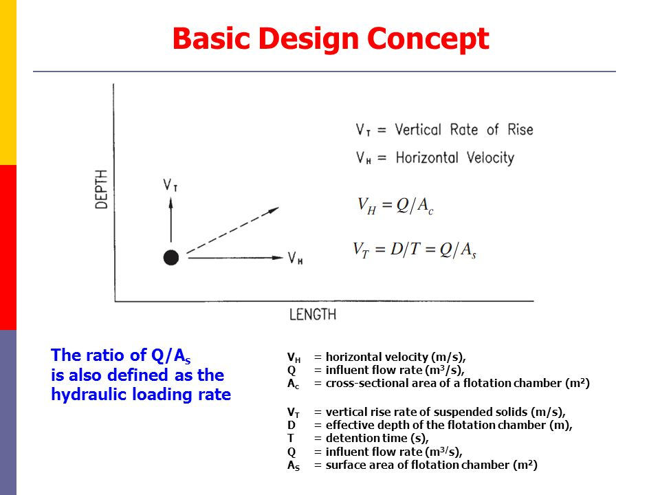Basic Design Concept The ratio of Q/As