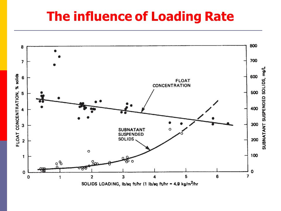 The influence of Loading Rate