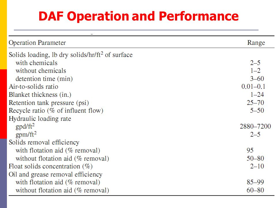 DAF Operation and Performance
