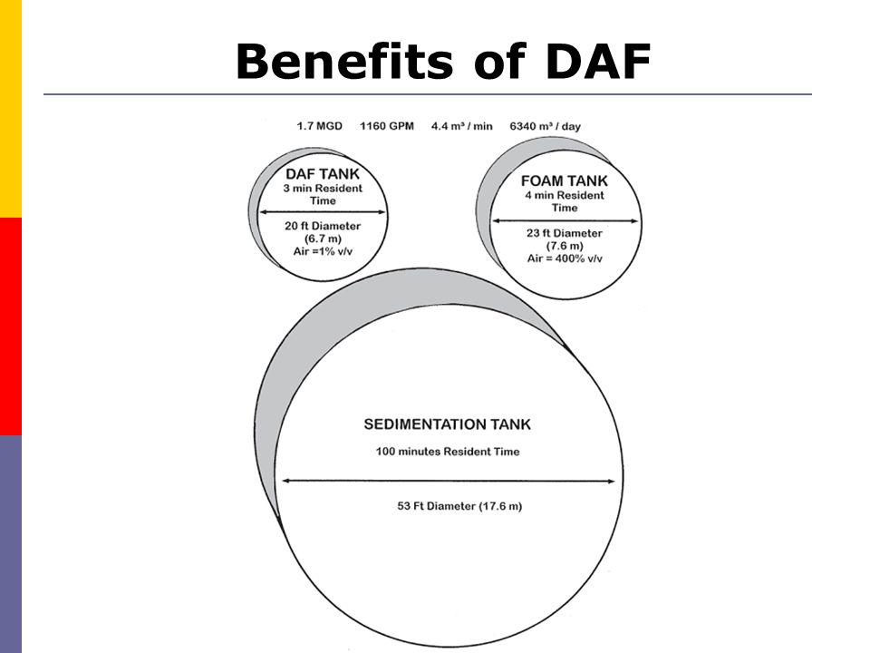 Benefits of DAF