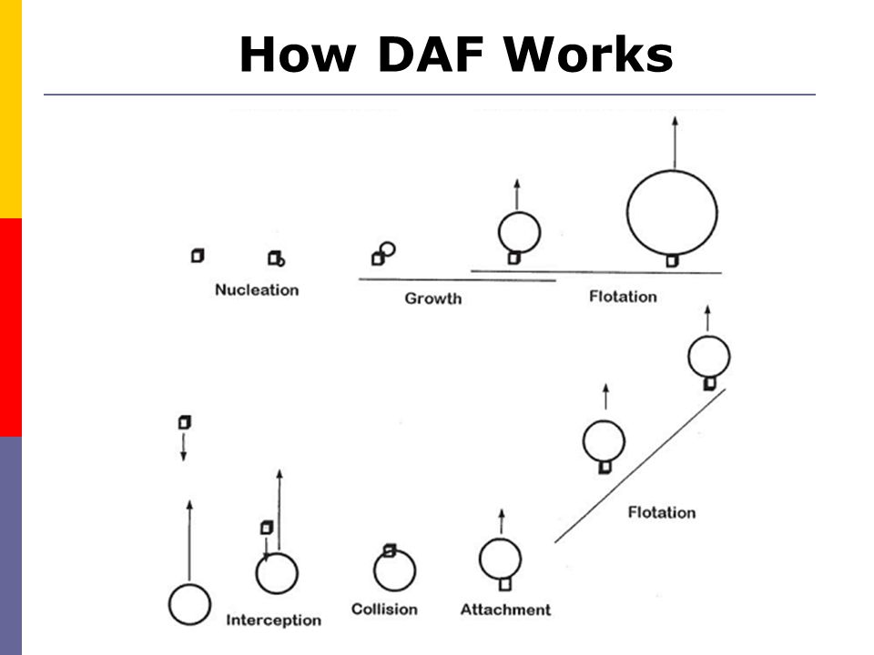 How DAF Works