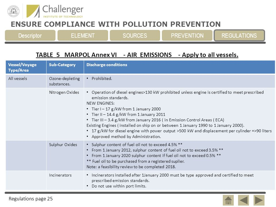 TABLE 5 MARPOL Annex VI - AIR EMISSIONS - Apply to all vessels.