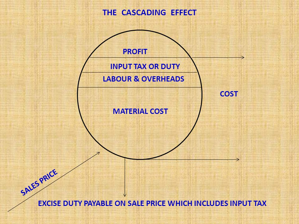 THE CASCADING EFFECT PROFIT INPUT TAX OR DUTY LABOUR & OVERHEADS COST