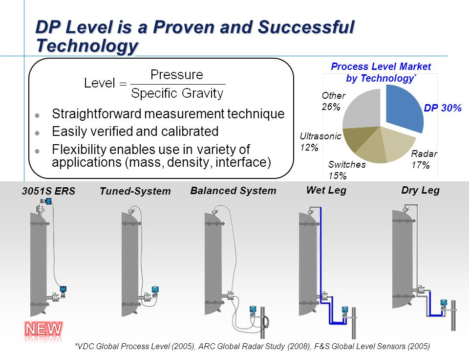 DP Level is a Proven and Successful Technology