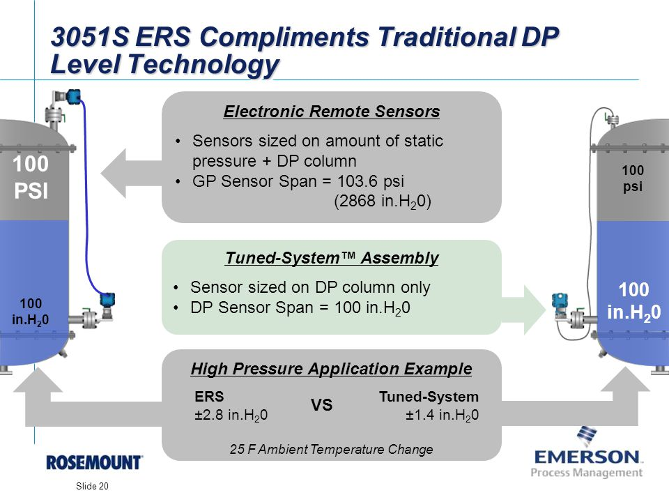 3051S ERS Compliments Traditional DP Level Technology