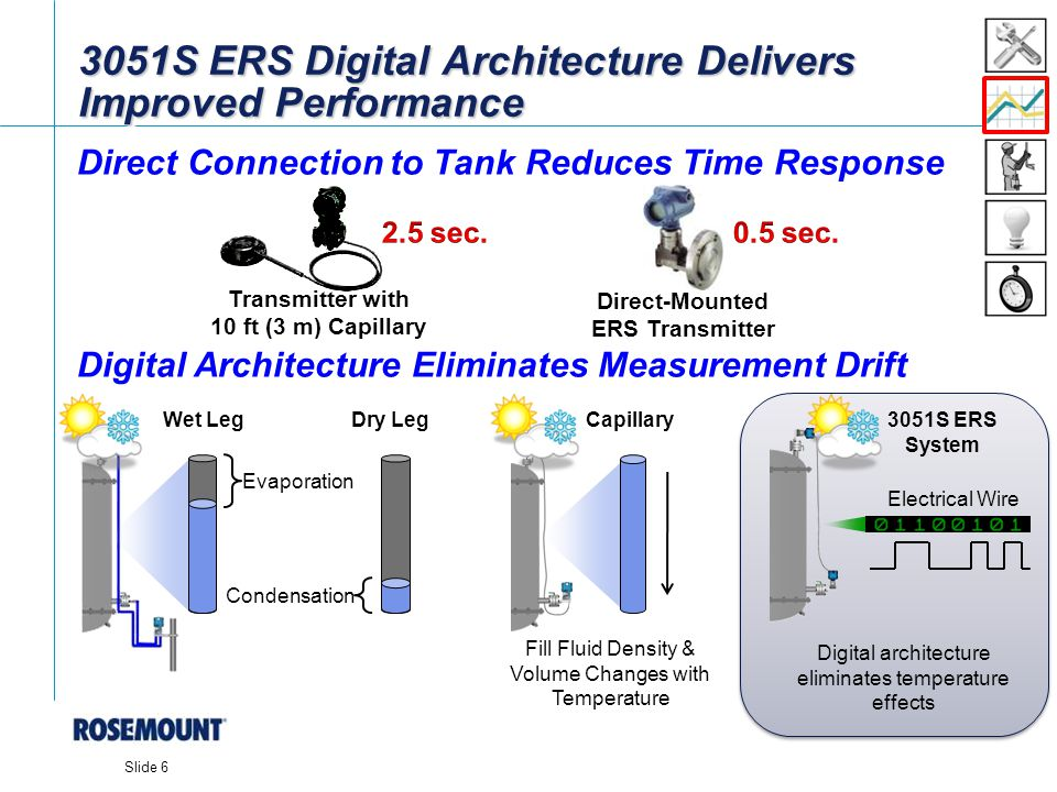 3051S ERS Digital Architecture Delivers Improved Performance