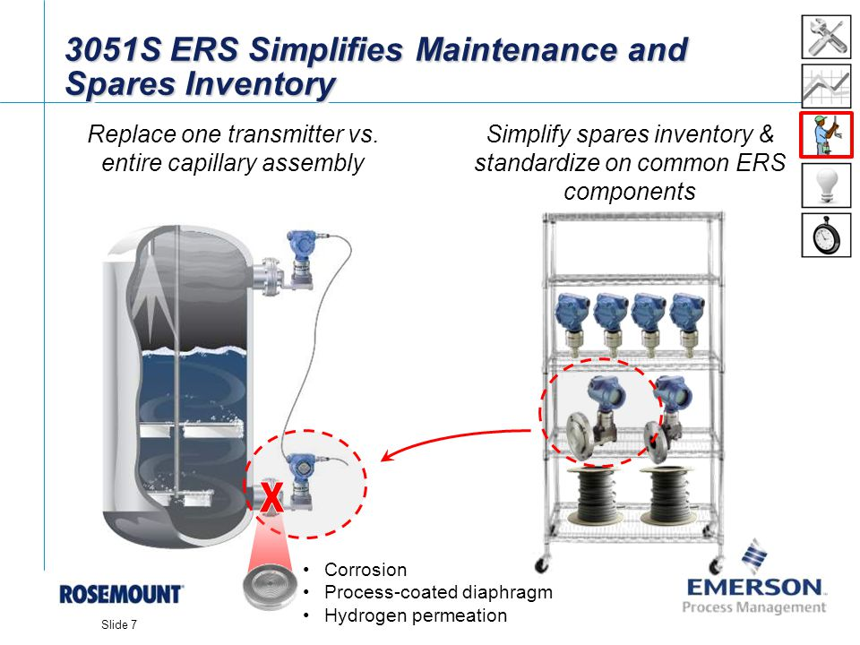 3051S ERS Simplifies Maintenance and Spares Inventory