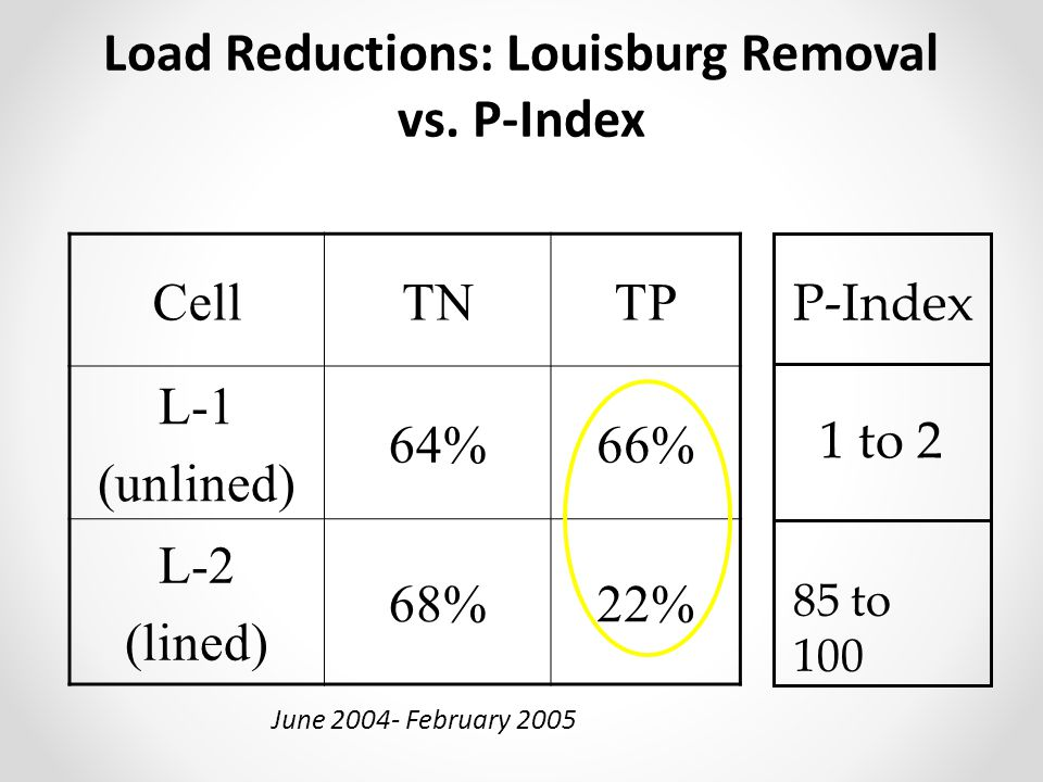 Load Reductions: Louisburg Removal vs. P-Index
