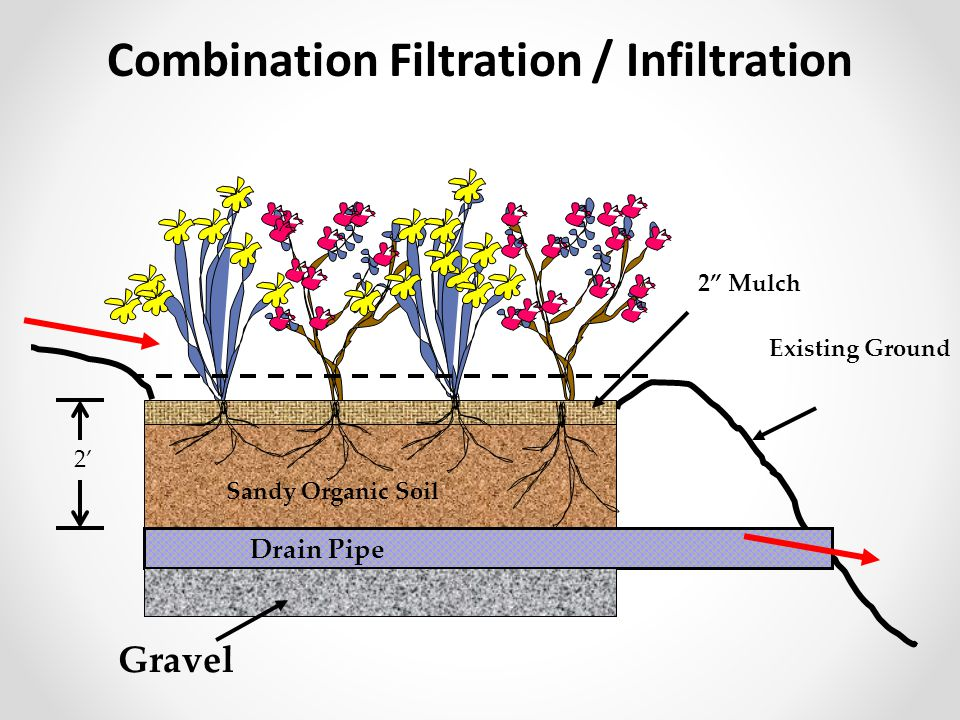 Combination Filtration / Infiltration