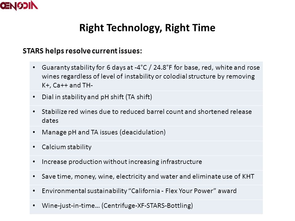 Right Technology, Right Time