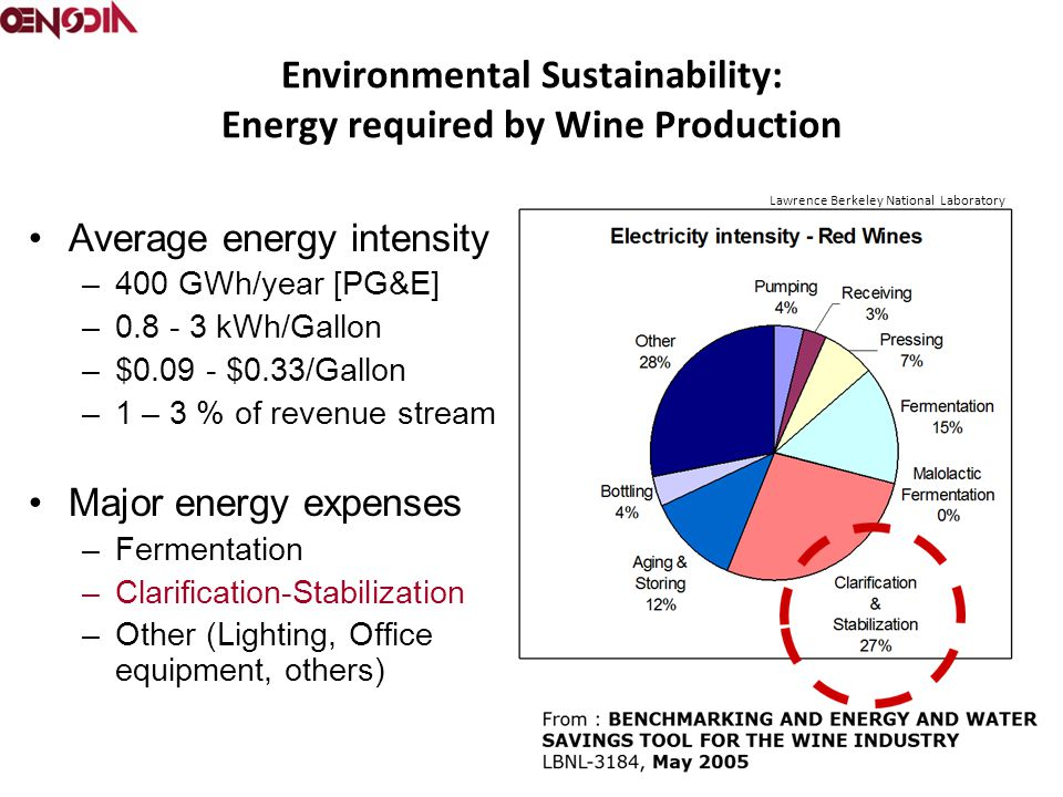 Environmental Sustainability: Energy required by Wine Production