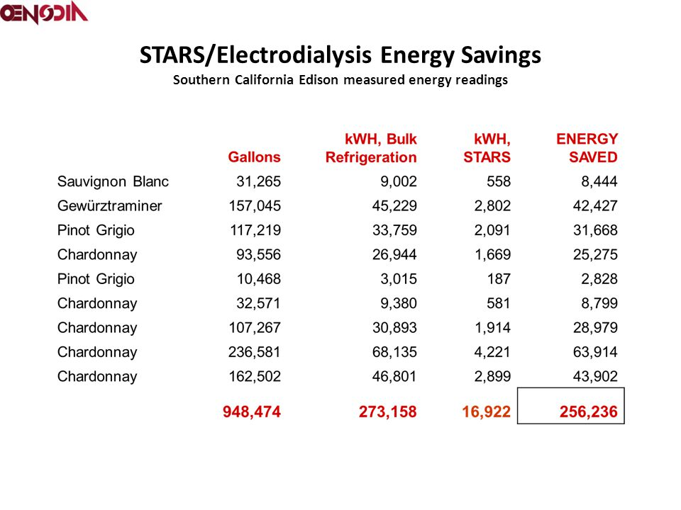STARS/Electrodialysis Energy Savings Southern California Edison measured energy readings