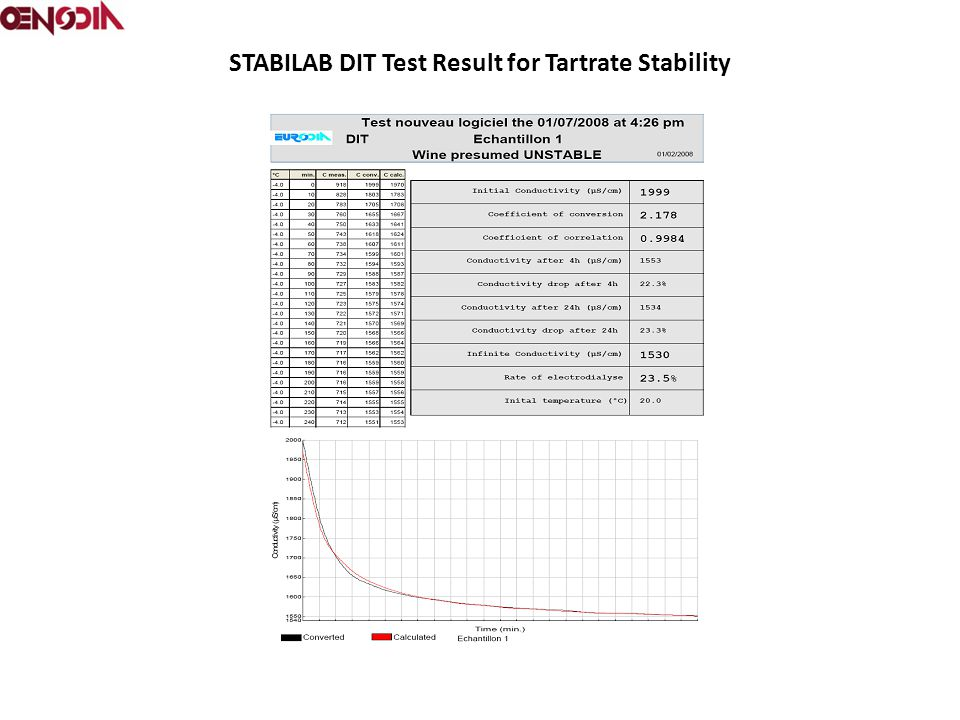 STABILAB DIT Test Result for Tartrate Stability