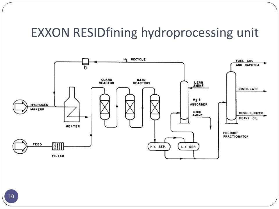 EXXON RESIDfining hydroprocessing unit