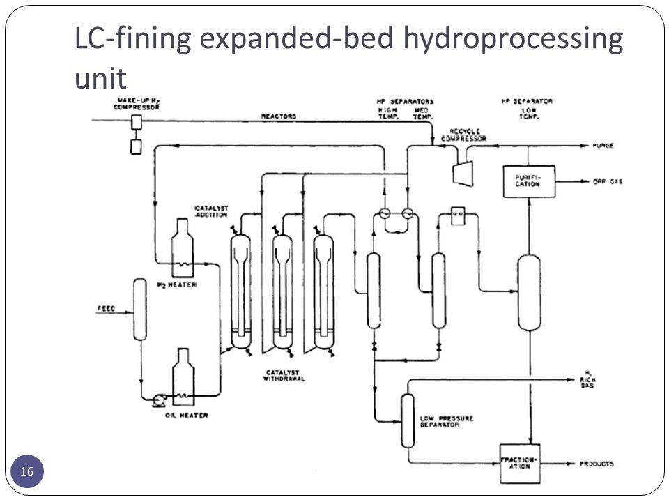 LC-fining expanded-bed hydroprocessing unit