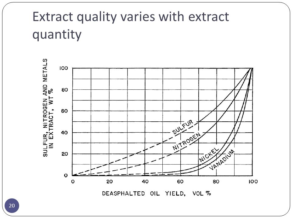 Extract quality varies with extract quantity