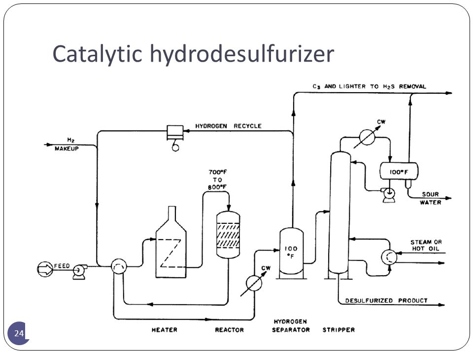 Catalytic hydrodesulfurizer