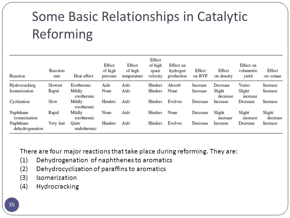 Some Basic Relationships in Catalytic Reforming