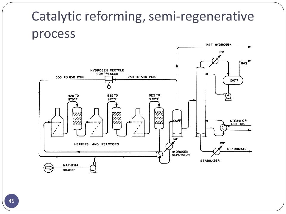 Catalytic reforming, semi-regenerative process