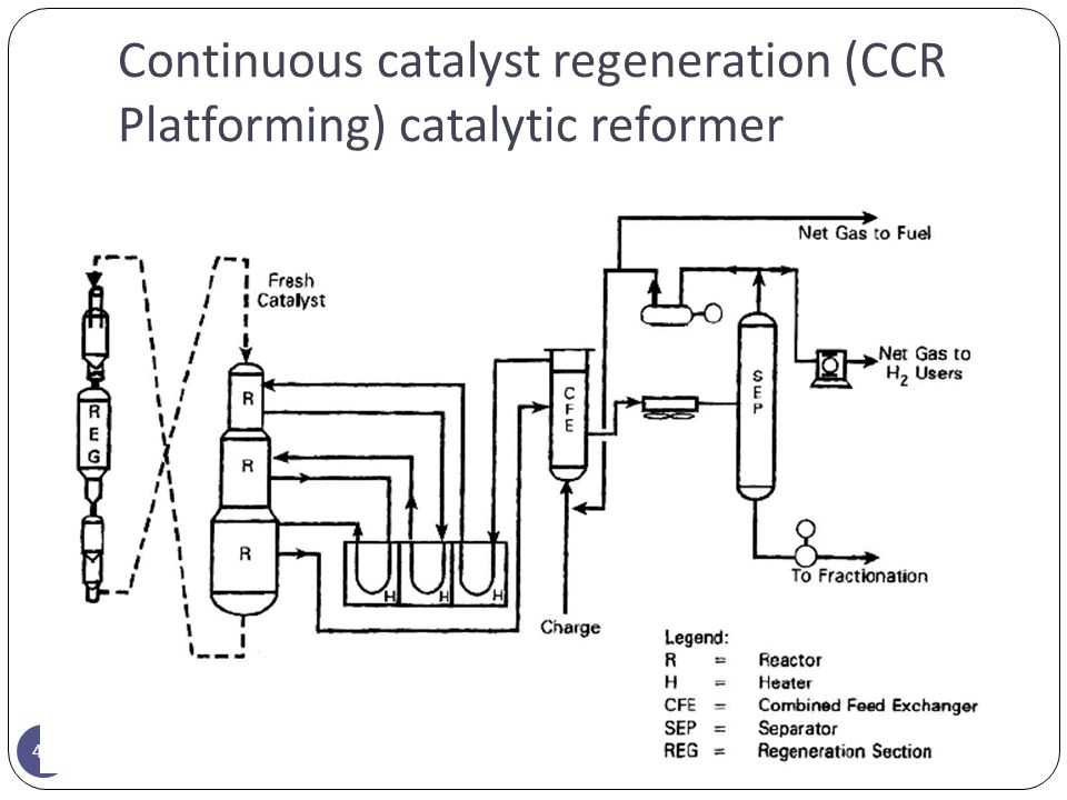 Continuous catalyst regeneration (CCR Platforming) catalytic reformer